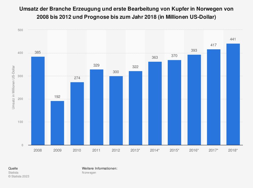 Statistik: Umsatz der Branche Erzeugung und erste Bearbeitung von Kupfer in Norwegen von 2008 bis 2012 und Prognose bis zum Jahr 2018 (in Millionen US-Dollar) | Statista