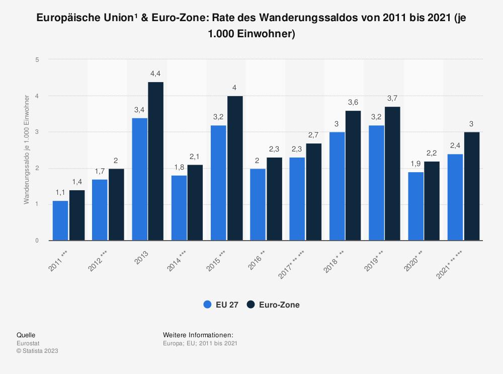 Statistik: Europäische Union & Euro-Zone: Rate des Wanderungssaldos von 2009 bis 2019 (je 1.000 Einwohner) | Statista