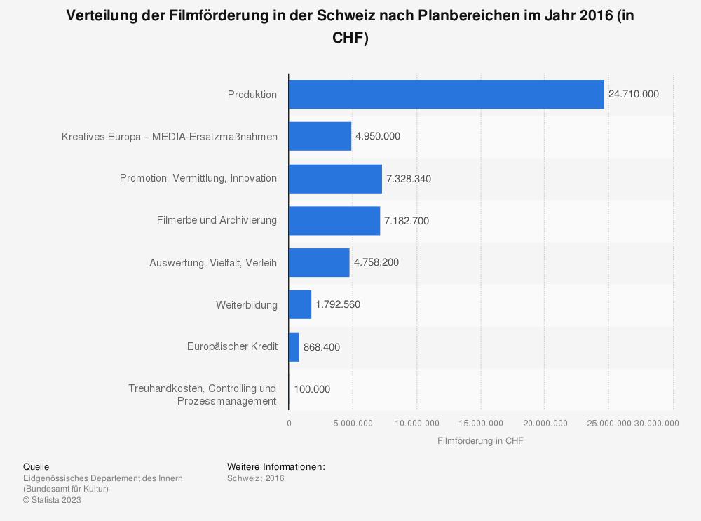 Statistik: Verteilung der Filmförderung in der Schweiz nach Planbereichen im Jahr 2016 (in CHF) | Statista