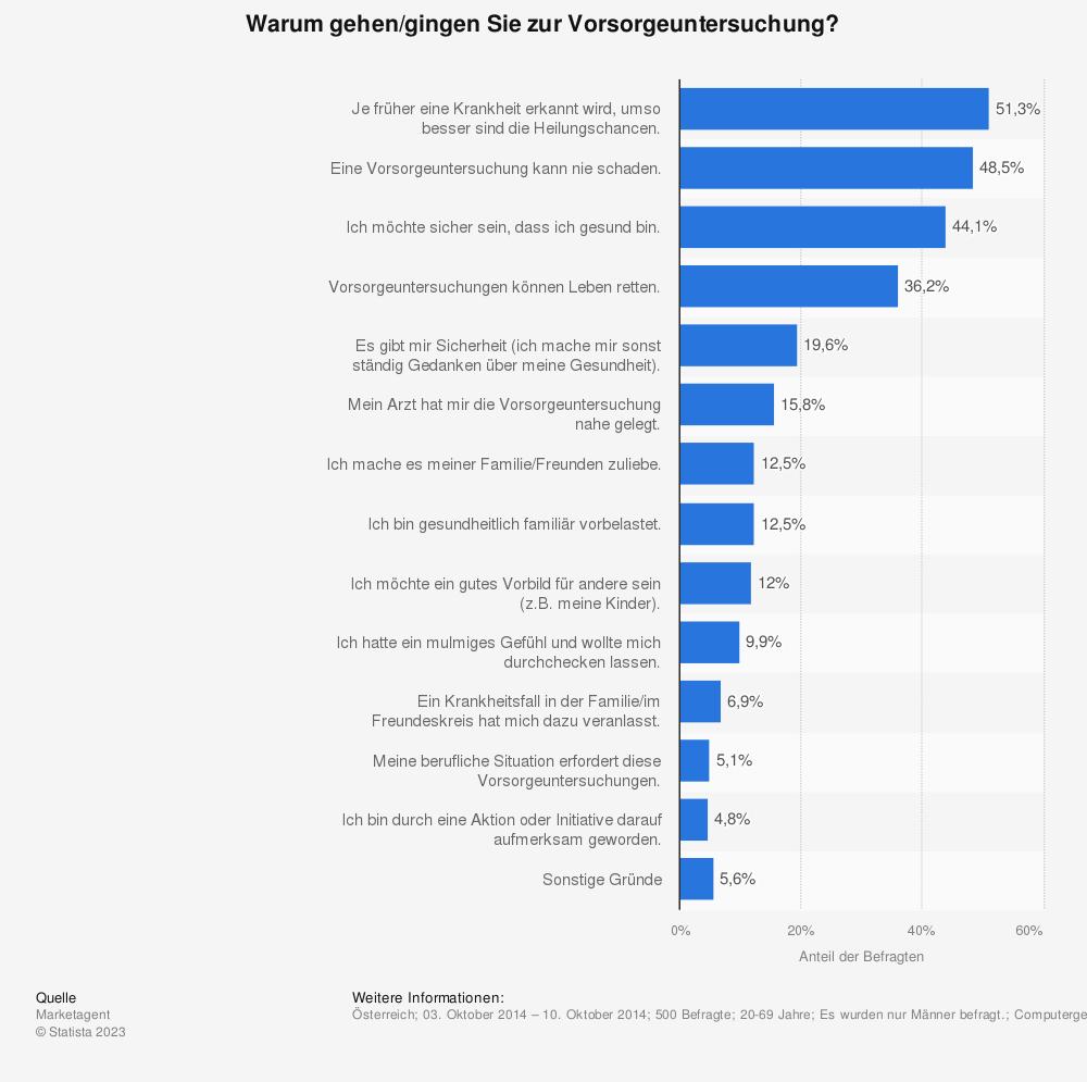 Statistik: Warum gehen/gingen Sie zur Vorsorgeuntersuchung?  | Statista