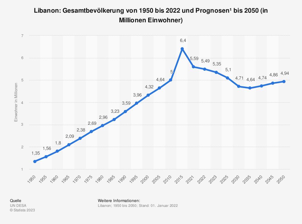 Statistik: Libanon: Gesamtbevölkerung von 1980 bis 2018 und Prognosen bis 2024 (in Millionen Einwohner) | Statista