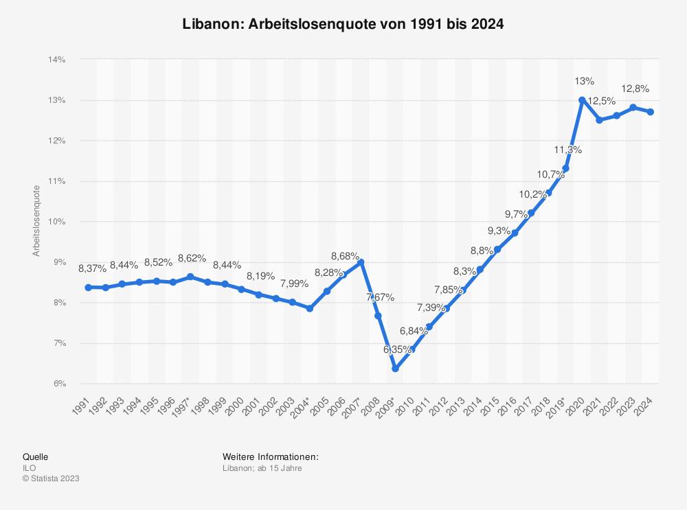 Statistik: Libanon: Arbeitslosenquote von 1991 bis 2023  | Statista