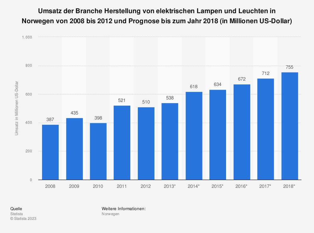 Statistik: Umsatz der Branche Herstellung von elektrischen Lampen und Leuchten in Norwegen von 2008 bis 2012 und Prognose bis zum Jahr 2018 (in Millionen US-Dollar) | Statista