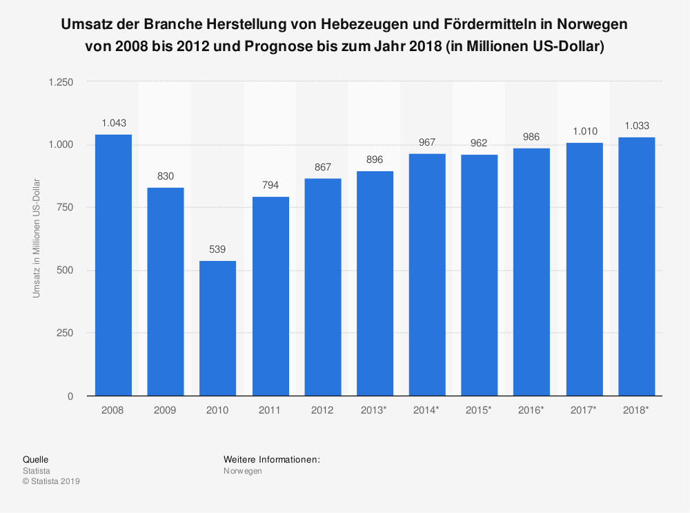 Statistik: Umsatz der Branche Herstellung von Hebezeugen und Fördermitteln in Norwegen von 2008 bis 2012 und Prognose bis zum Jahr 2018 (in Millionen US-Dollar)   Statista