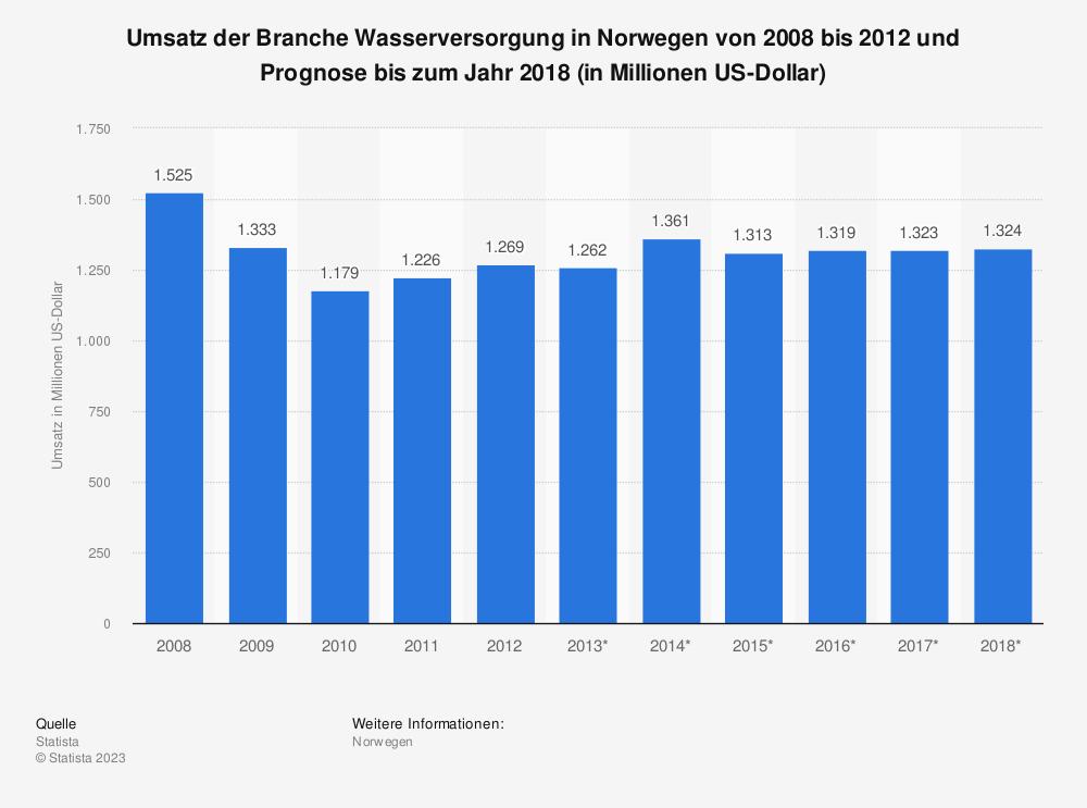 Statistik: Umsatz der Branche Wasserversorgung in Norwegen von 2008 bis 2012 und Prognose bis zum Jahr 2018 (in Millionen US-Dollar)   Statista