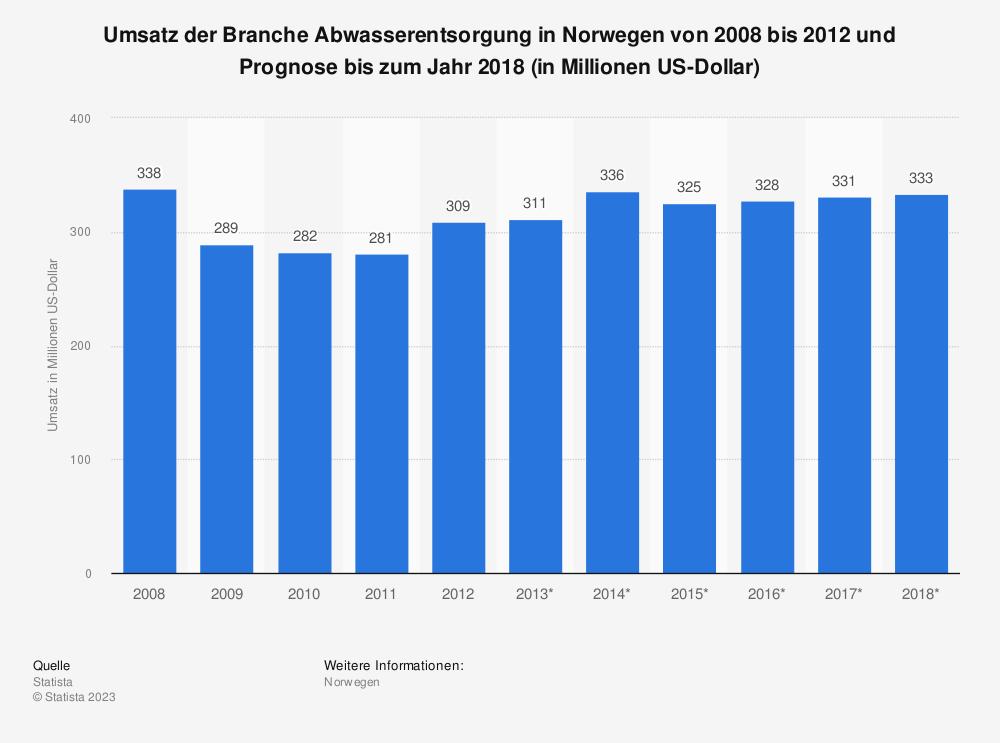 Statistik: Umsatz der Branche Abwasserentsorgung in Norwegen von 2008 bis 2012 und Prognose bis zum Jahr 2018 (in Millionen US-Dollar)   Statista
