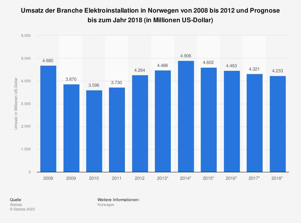 Statistik: Umsatz der Branche Elektroinstallation in Norwegen von 2008 bis 2012 und Prognose bis zum Jahr 2018 (in Millionen US-Dollar)   Statista