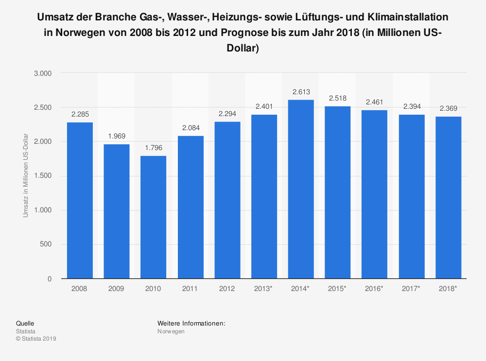 Statistik: Umsatz der Branche Gas-, Wasser-, Heizungs- sowie Lüftungs- und Klimainstallation in Norwegen von 2008 bis 2012 und Prognose bis zum Jahr 2018 (in Millionen US-Dollar)   Statista