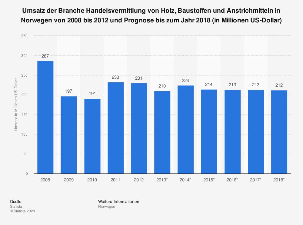 Statistik: Umsatz der Branche Handelsvermittlung von Holz, Baustoffen und Anstrichmitteln in Norwegen von 2008 bis 2012 und Prognose bis zum Jahr 2018 (in Millionen US-Dollar) | Statista