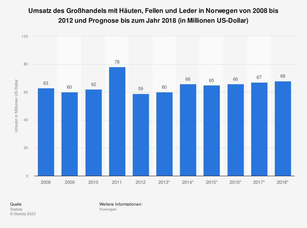 Statistik: Umsatz des Großhandels mit Häuten, Fellen und Leder in Norwegen von 2008 bis 2012 und Prognose bis zum Jahr 2018 (in Millionen US-Dollar) | Statista