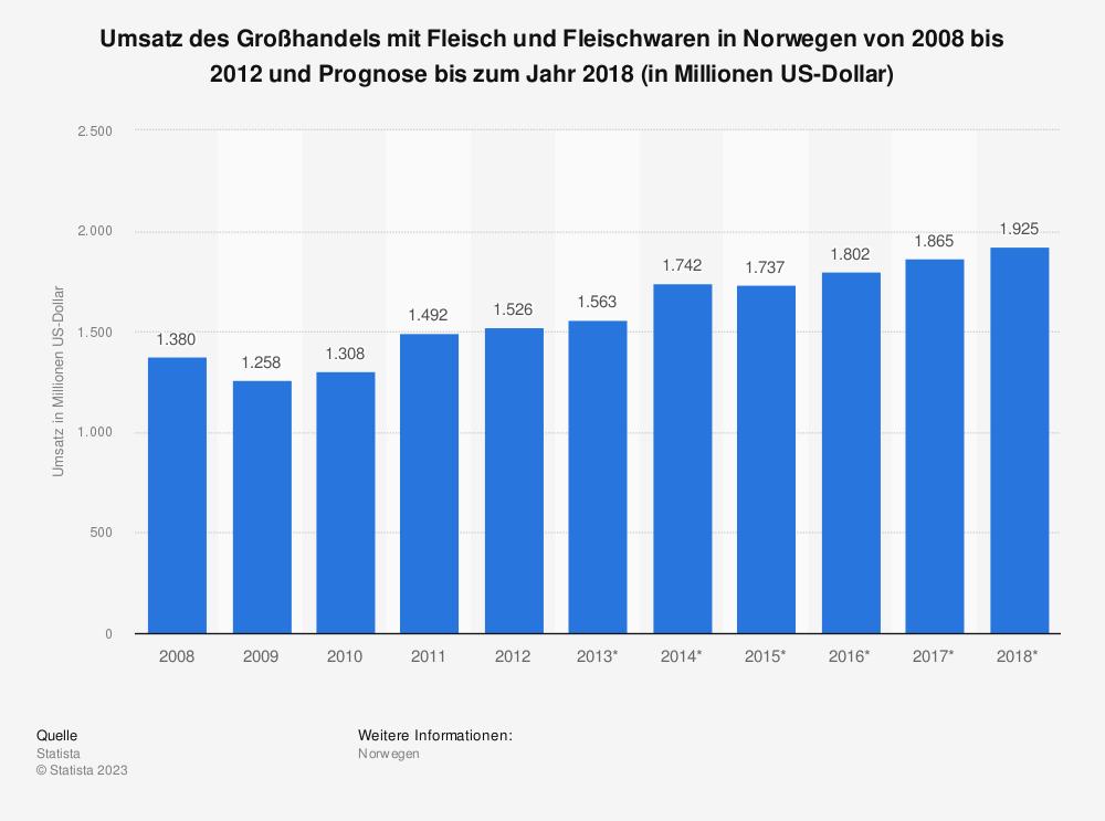 Statistik: Umsatz des Großhandels mit Fleisch und Fleischwaren in Norwegen von 2008 bis 2012 und Prognose bis zum Jahr 2018 (in Millionen US-Dollar) | Statista