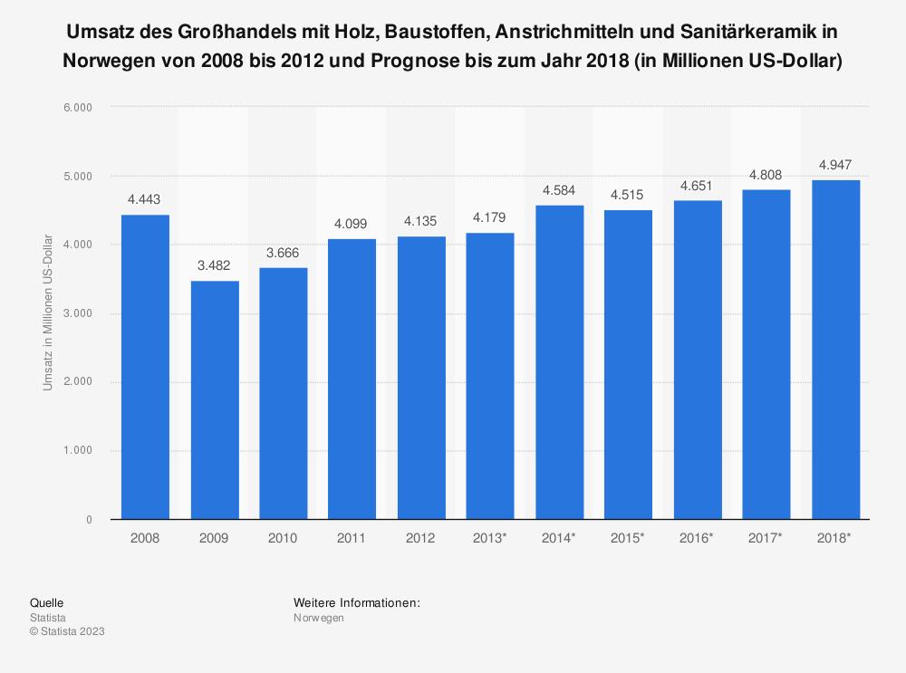 Statistik: Umsatz des Großhandels mit Holz, Baustoffen, Anstrichmitteln und Sanitärkeramik in Norwegen von 2008 bis 2012 und Prognose bis zum Jahr 2018 (in Millionen US-Dollar) | Statista