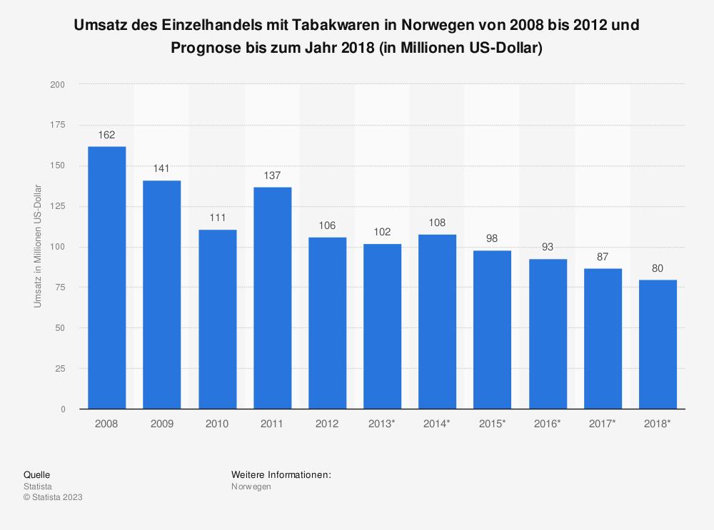 Statistik: Umsatz des Einzelhandels mit Tabakwaren in Norwegen von 2008 bis 2012 und Prognose bis zum Jahr 2018 (in Millionen US-Dollar)   Statista