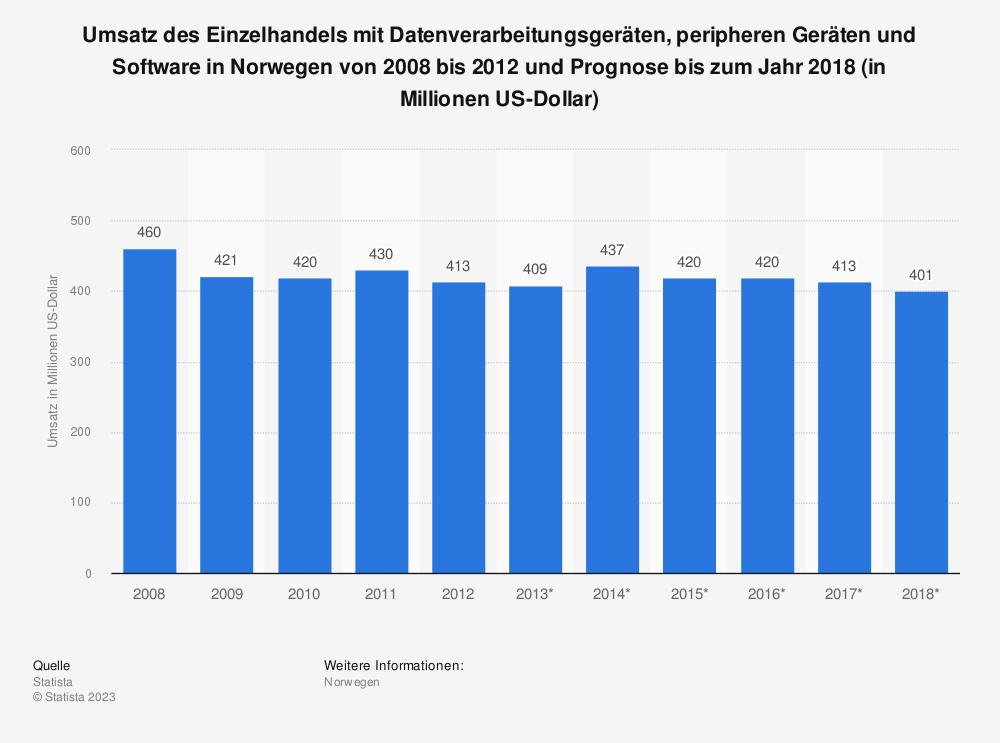 Statistik: Umsatz des Einzelhandels mit Datenverarbeitungsgeräten, peripheren Geräten und Software in Norwegen von 2008 bis 2012 und Prognose bis zum Jahr 2018 (in Millionen US-Dollar)   Statista