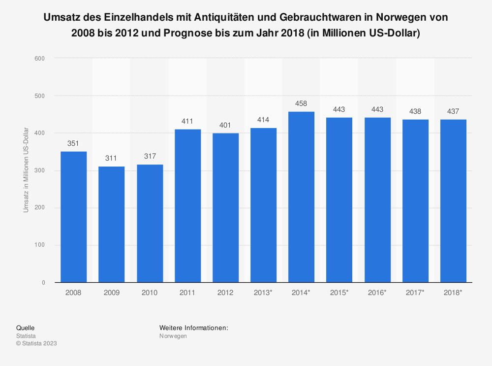 Statistik: Umsatz des Einzelhandels mit Antiquitäten und Gebrauchtwaren in Norwegen von 2008 bis 2012 und Prognose bis zum Jahr 2018 (in Millionen US-Dollar) | Statista