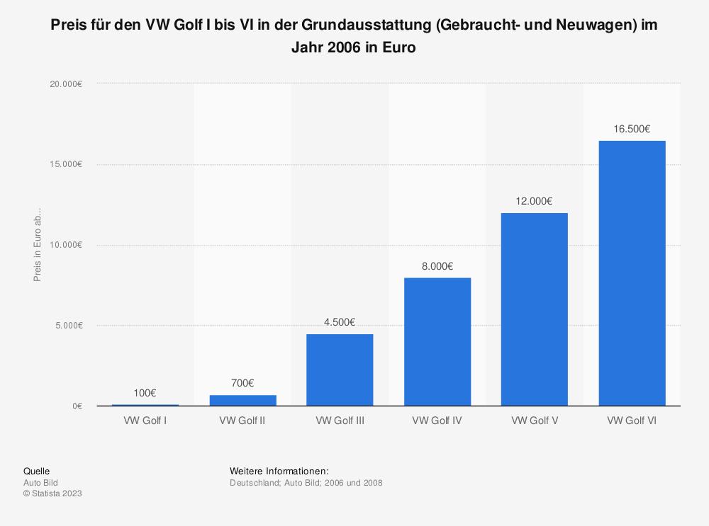 Statistik: Preis für den VW Golf I bis VI in der Grundausstattung (Gebraucht- und Neuwagen) im Jahr 2006 in Euro | Statista