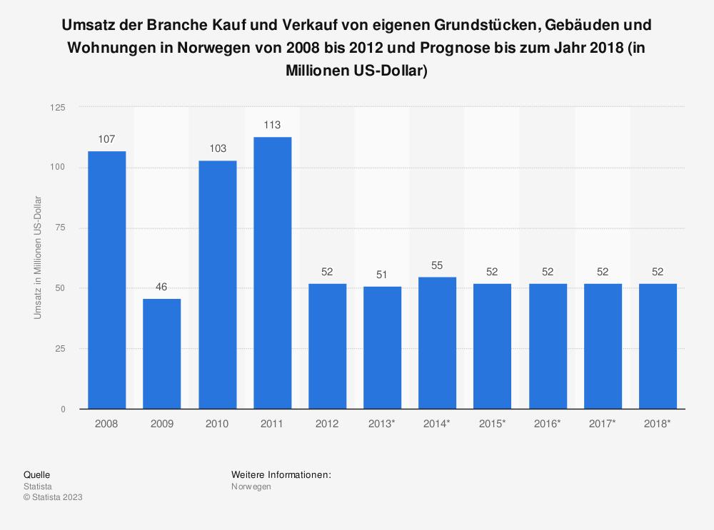 Statistik: Umsatz der Branche Kauf und Verkauf von eigenen Grundstücken, Gebäuden und Wohnungen in Norwegen von 2008 bis 2012 und Prognose bis zum Jahr 2018 (in Millionen US-Dollar) | Statista