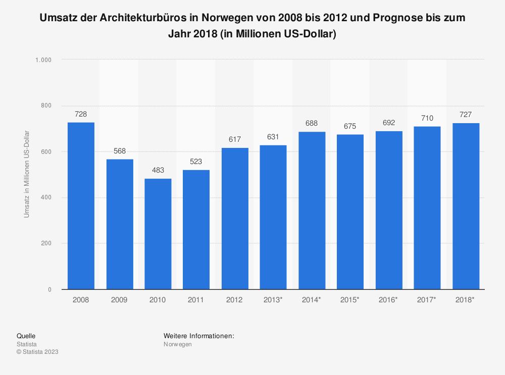 Statistik: Umsatz der Architekturbüros in Norwegen von 2008 bis 2012 und Prognose bis zum Jahr 2018 (in Millionen US-Dollar) | Statista