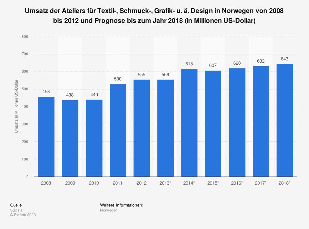 Statistik: Umsatz der Ateliers für Textil-, Schmuck-, Grafik- u. ä. Design in Norwegen von 2008 bis 2012 und Prognose bis zum Jahr 2018 (in Millionen US-Dollar) | Statista