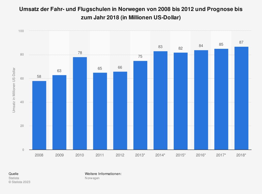 Statistik: Umsatz der Fahr- und Flugschulen in Norwegen von 2008 bis 2012 und Prognose bis zum Jahr 2018 (in Millionen US-Dollar) | Statista