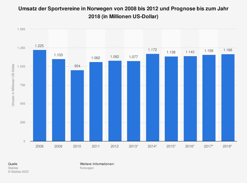 Statistik: Umsatz der Sportvereine in Norwegen von 2008 bis 2012 und Prognose bis zum Jahr 2018 (in Millionen US-Dollar) | Statista