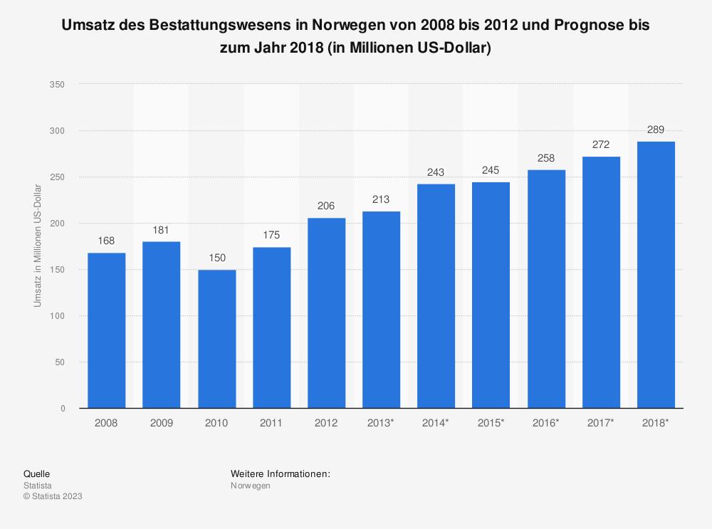 Statistik: Umsatz des Bestattungswesens in Norwegen von 2008 bis 2012 und Prognose bis zum Jahr 2018 (in Millionen US-Dollar) | Statista