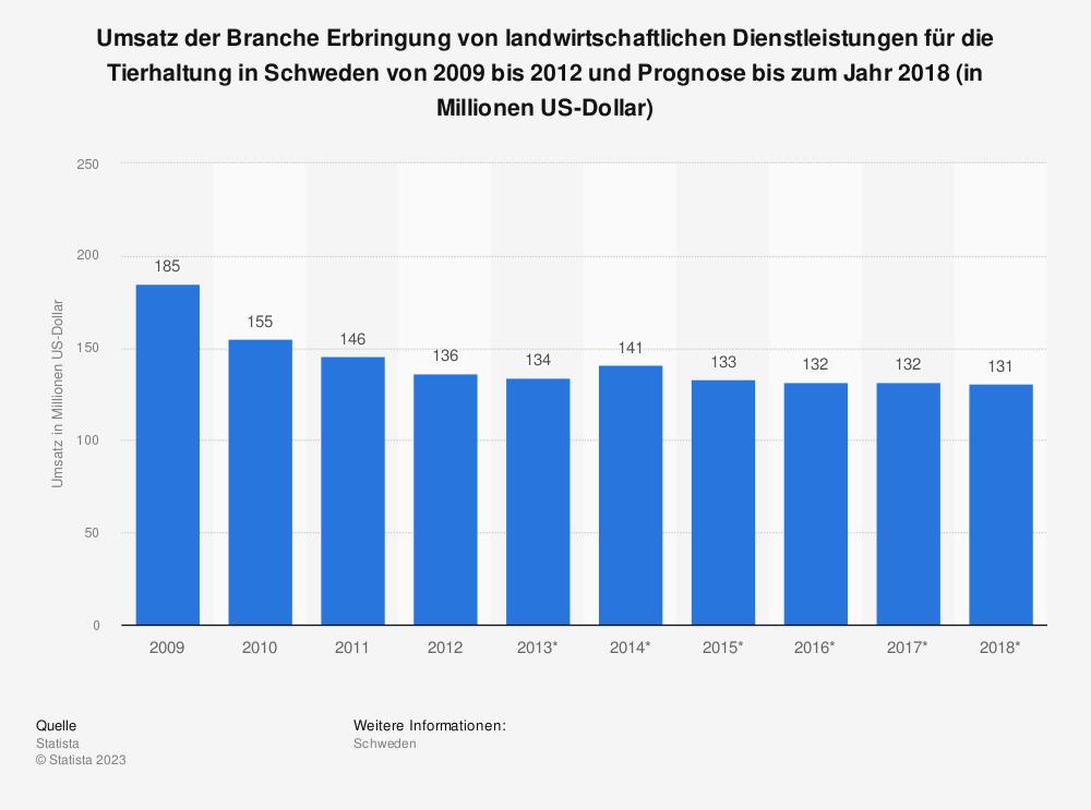 Statistik: Umsatz der Branche Erbringung von landwirtschaftlichen Dienstleistungen für die Tierhaltung in Schweden von 2009 bis 2012 und Prognose bis zum Jahr 2018 (in Millionen US-Dollar)   Statista