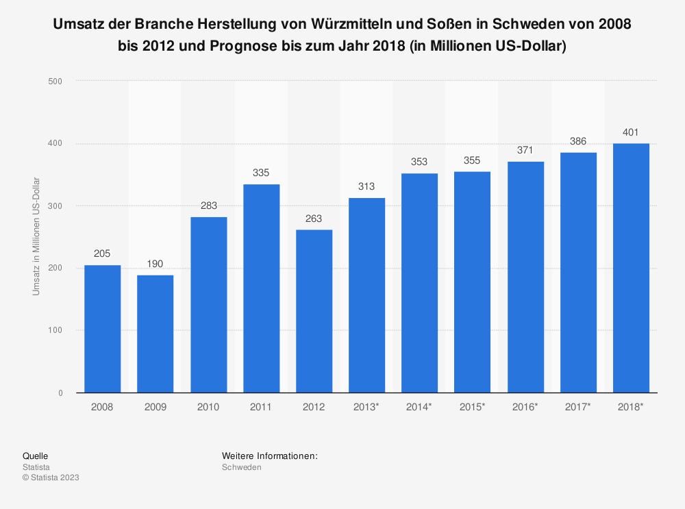 Statistik: Umsatz der Branche Herstellung von Würzmitteln und Soßen in Schweden von 2008 bis 2012 und Prognose bis zum Jahr 2018 (in Millionen US-Dollar) | Statista