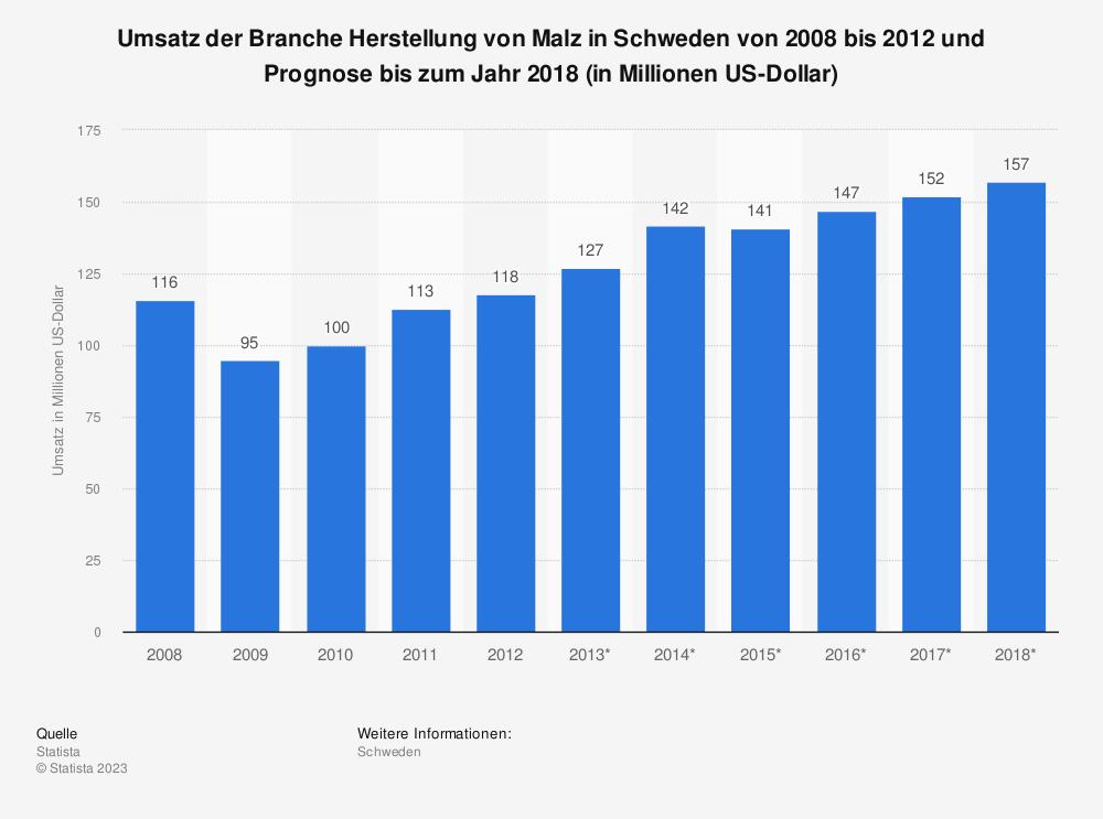 Statistik: Umsatz der Branche Herstellung von Malz in Schweden von 2008 bis 2012 und Prognose bis zum Jahr 2018 (in Millionen US-Dollar) | Statista