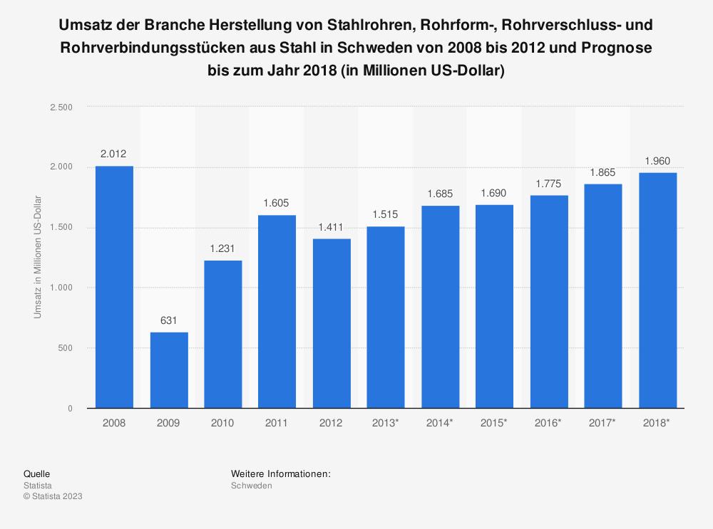 Statistik: Umsatz der Branche Herstellung von Stahlrohren, Rohrform-, Rohrverschluss- und Rohrverbindungsstücken aus Stahl in Schweden von 2008 bis 2012 und Prognose bis zum Jahr 2018 (in Millionen US-Dollar) | Statista