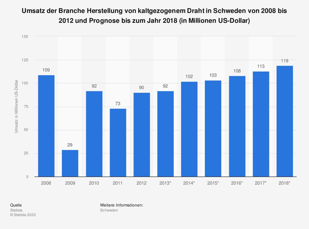 Statistik: Umsatz der Branche Herstellung von kaltgezogenem Draht in Schweden von 2008 bis 2012 und Prognose bis zum Jahr 2018 (in Millionen US-Dollar) | Statista