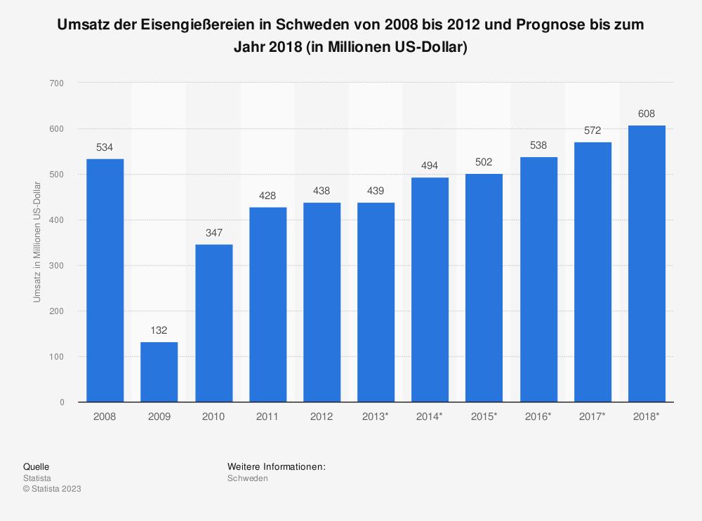 Statistik: Umsatz der Eisengießereien in Schweden von 2008 bis 2012 und Prognose bis zum Jahr 2018 (in Millionen US-Dollar) | Statista