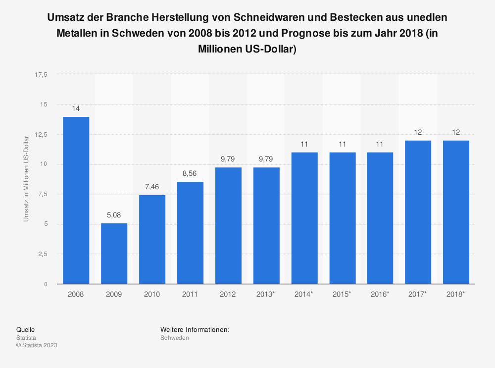 Statistik: Umsatz der Branche Herstellung von Schneidwaren und Bestecken aus unedlen Metallen in Schweden von 2008 bis 2012 und Prognose bis zum Jahr 2018 (in Millionen US-Dollar) | Statista