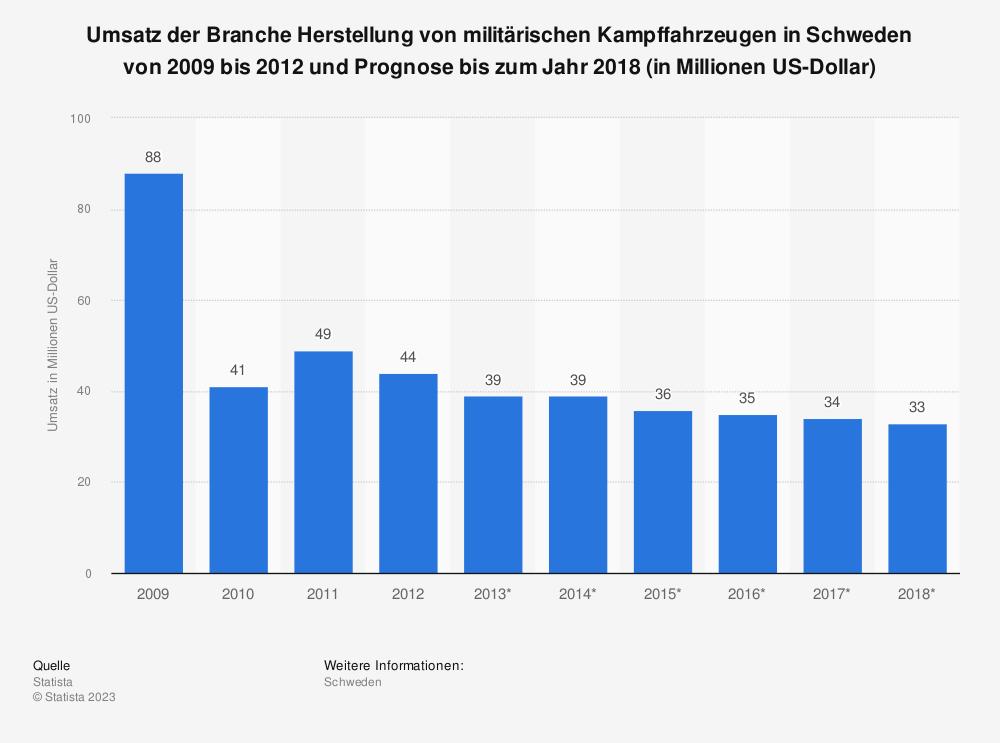 Statistik: Umsatz der Branche Herstellung von militärischen Kampffahrzeugen in Schweden von 2009 bis 2012 und Prognose bis zum Jahr 2018 (in Millionen US-Dollar) | Statista