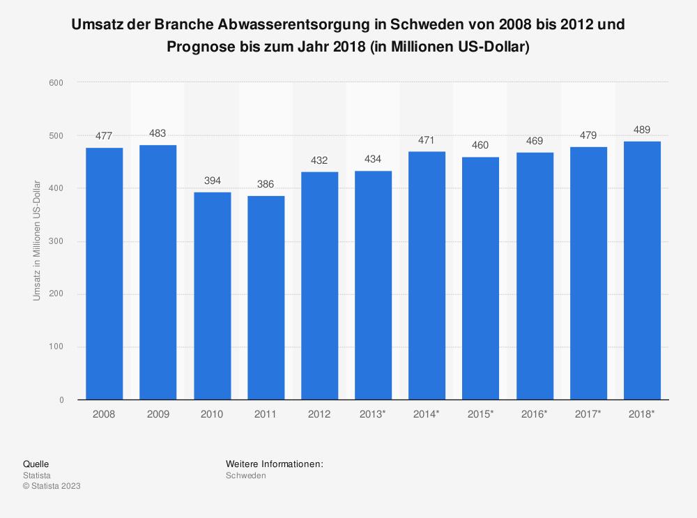 Statistik: Umsatz der Branche Abwasserentsorgung in Schweden von 2008 bis 2012 und Prognose bis zum Jahr 2018 (in Millionen US-Dollar)   Statista