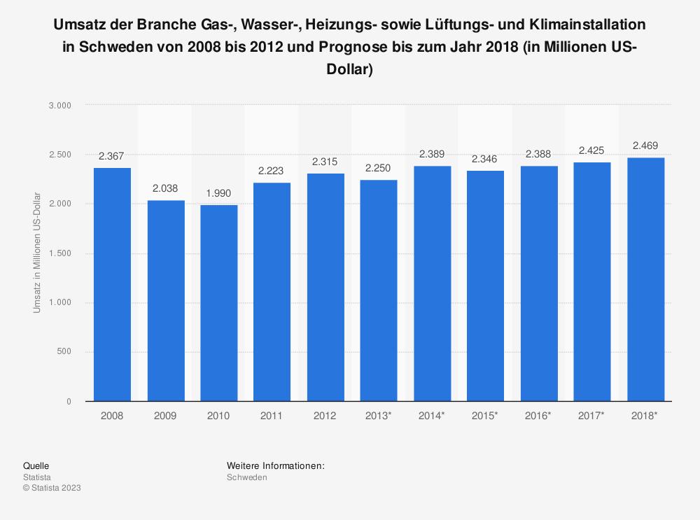 Statistik: Umsatz der Branche Gas-, Wasser-, Heizungs- sowie Lüftungs- und Klimainstallation in Schweden von 2008 bis 2012 und Prognose bis zum Jahr 2018 (in Millionen US-Dollar) | Statista