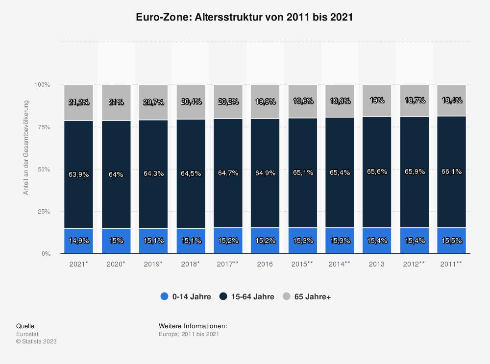 Statistik: Euro-Zone: Altersstruktur von 2010 bis 2020 | Statista
