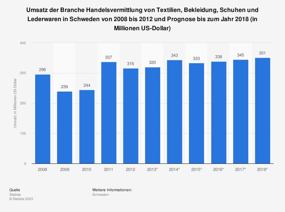 Statistik: Umsatz der Branche Handelsvermittlung von Textilien, Bekleidung, Schuhen und Lederwaren in Schweden von 2008 bis 2012 und Prognose bis zum Jahr 2018 (in Millionen US-Dollar) | Statista