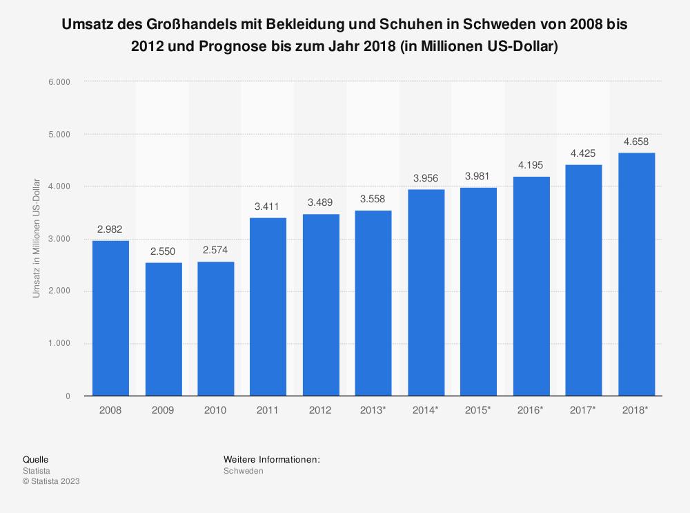 Statistik: Umsatz des Großhandels mit Bekleidung und Schuhen in Schweden von 2008 bis 2012 und Prognose bis zum Jahr 2018 (in Millionen US-Dollar)   Statista