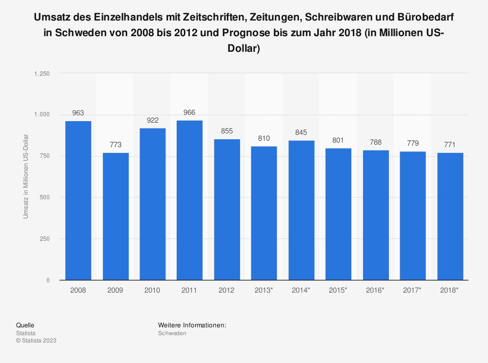 Statistik: Umsatz des Einzelhandels mit Zeitschriften, Zeitungen, Schreibwaren und Bürobedarf in Schweden von 2008 bis 2012 und Prognose bis zum Jahr 2018 (in Millionen US-Dollar) | Statista