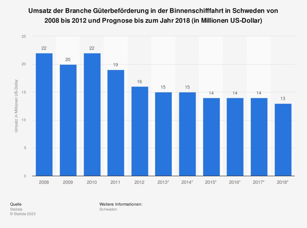 Statistik: Umsatz der Branche Güterbeförderung in der Binnenschifffahrt in Schweden von 2008 bis 2012 und Prognose bis zum Jahr 2018 (in Millionen US-Dollar) | Statista