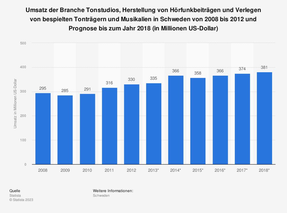 Statistik: Umsatz der Branche Tonstudios, Herstellung von Hörfunkbeiträgen und Verlegen von bespielten Tonträgern und Musikalien in Schweden von 2008 bis 2012 und Prognose bis zum Jahr 2018 (in Millionen US-Dollar) | Statista