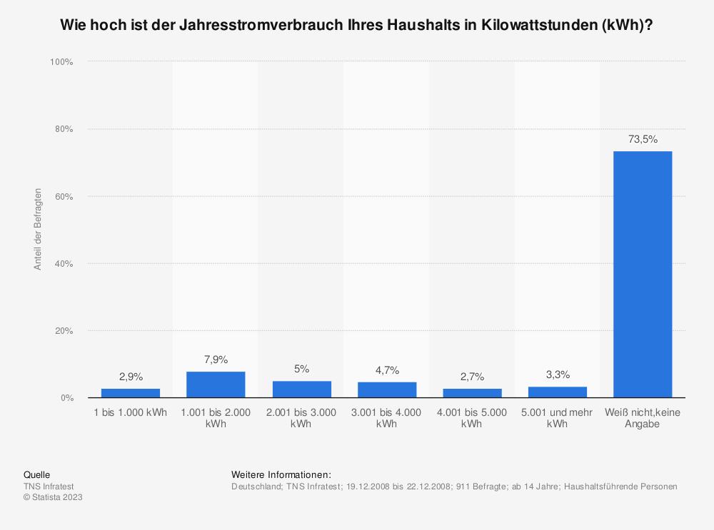 Statistik: Wie hoch ist der Jahresstromverbrauch Ihres Haushalts in Kilowattstunden (kWh)?   Statista