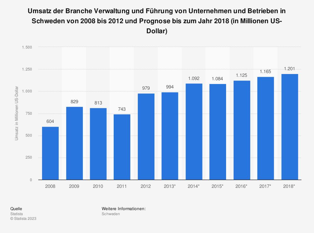 Statistik: Umsatz der Branche Verwaltung und Führung von Unternehmen und Betrieben in Schweden von 2008 bis 2012 und Prognose bis zum Jahr 2018 (in Millionen US-Dollar) | Statista