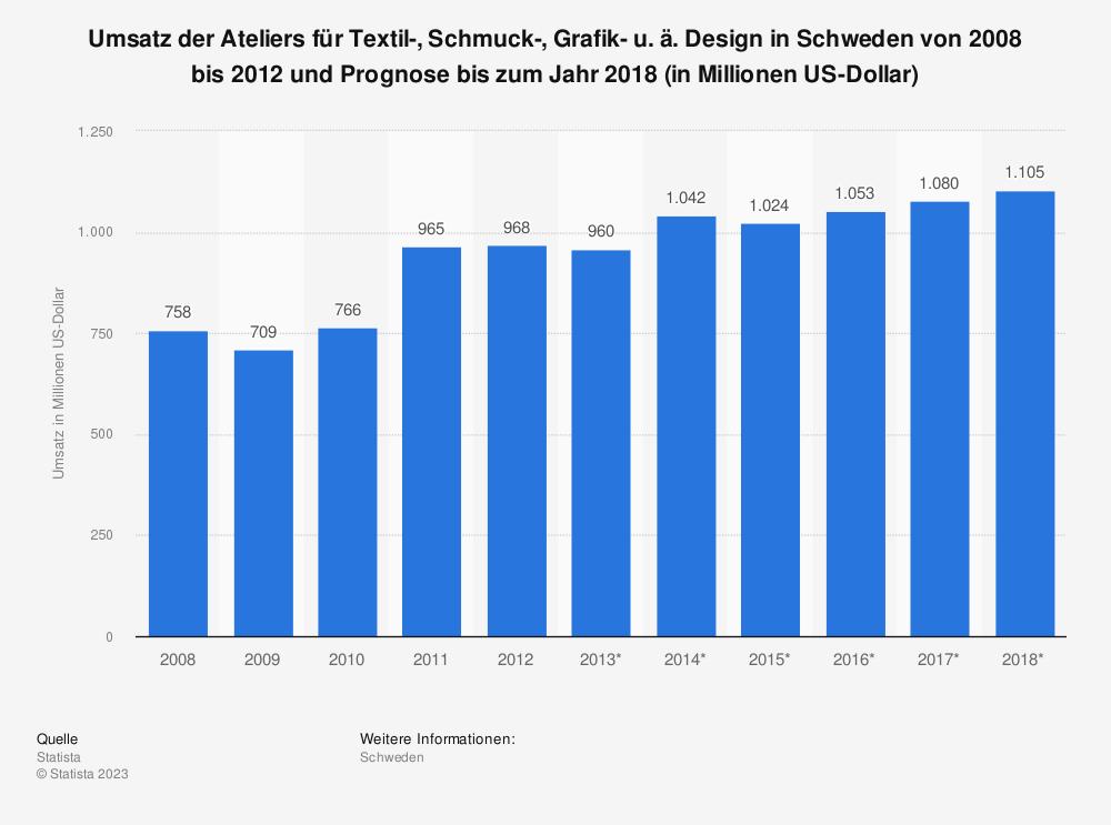 Statistik: Umsatz der Ateliers für Textil-, Schmuck-, Grafik- u. ä. Design in Schweden von 2008 bis 2012 und Prognose bis zum Jahr 2018 (in Millionen US-Dollar)   Statista