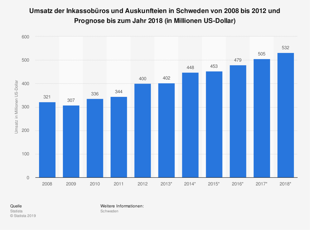 Statistik: Umsatz der Inkassobüros und Auskunfteien in Schweden von 2008 bis 2012 und Prognose bis zum Jahr 2018 (in Millionen US-Dollar) | Statista