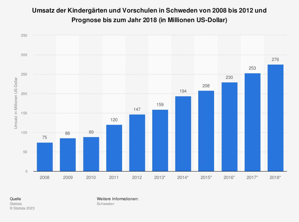 Statistik: Umsatz der Kindergärten und Vorschulen in Schweden von 2008 bis 2012 und Prognose bis zum Jahr 2018 (in Millionen US-Dollar)   Statista