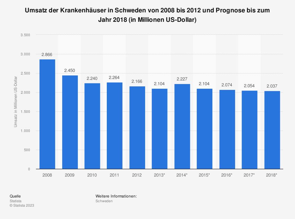 Statistik: Umsatz der Krankenhäuser in Schweden von 2008 bis 2012 und Prognose bis zum Jahr 2018 (in Millionen US-Dollar)   Statista