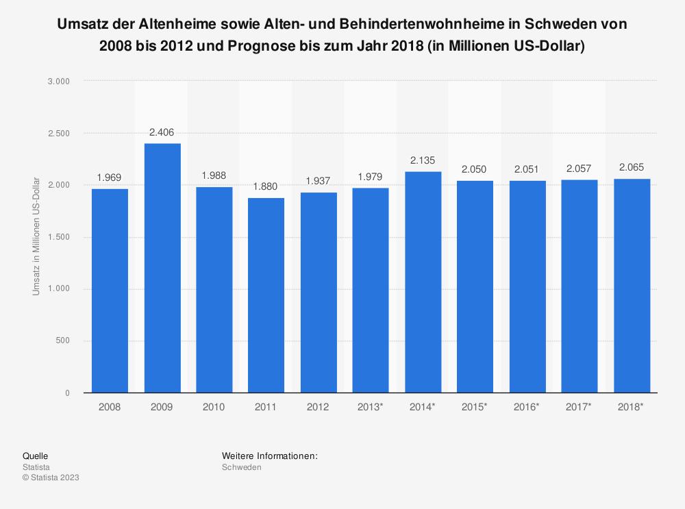 Statistik: Umsatz der Altenheime sowie Alten- und Behindertenwohnheime in Schweden von 2008 bis 2012 und Prognose bis zum Jahr 2018 (in Millionen US-Dollar)   Statista