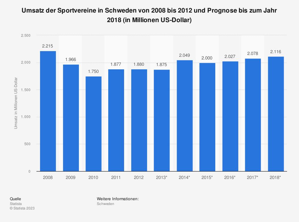 Statistik: Umsatz der Sportvereine in Schweden von 2008 bis 2012 und Prognose bis zum Jahr 2018 (in Millionen US-Dollar) | Statista